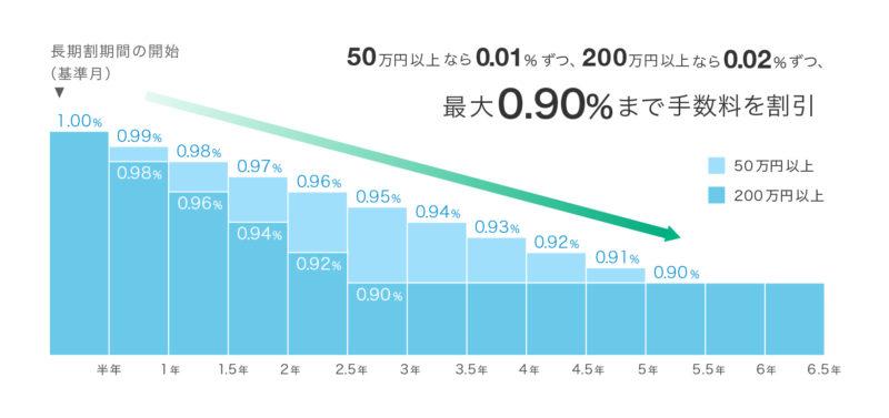 choukiwari_chart1.jpg